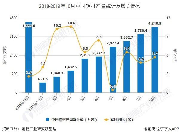 2018-2019年10月中国铝材产量统计及增长情况