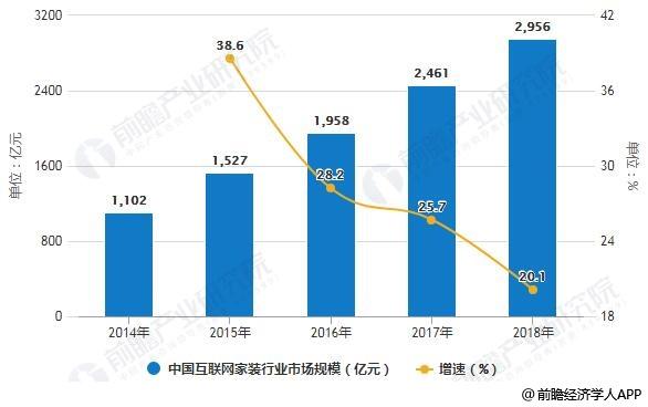 2014-2018年中国互联网家装行业市场规模统计及增长情况