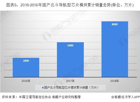 图表5:2016-2018年国产北斗导航型芯片模块累计销量走势(单位:万片)
