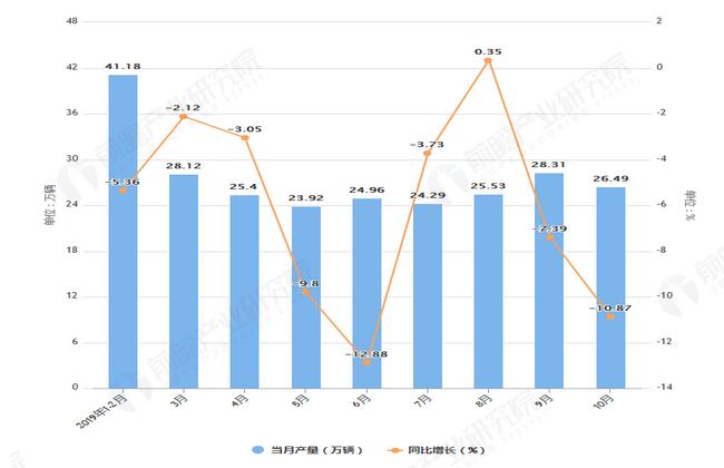 2019年1-10月广东省汽车产量及增长情况表