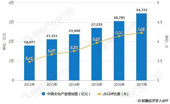 2012-2017年中国文化产业增加值及占GDP比重统计情况