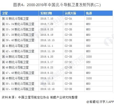 图表4:2000-2019年中国北斗导航卫星发射列表(二)