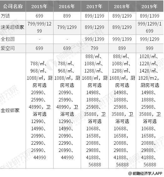 2015-2019年中国各互联网家装公司套餐价格对比情况