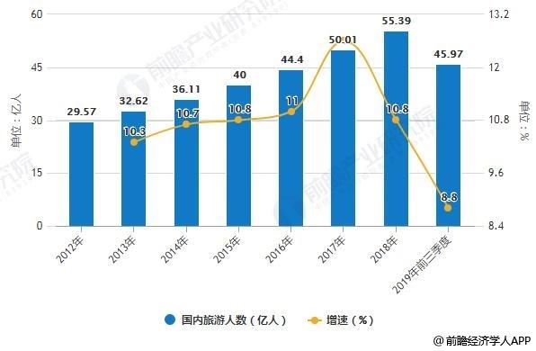 2012-2019年前三季度国内旅游人数统计及增长情况