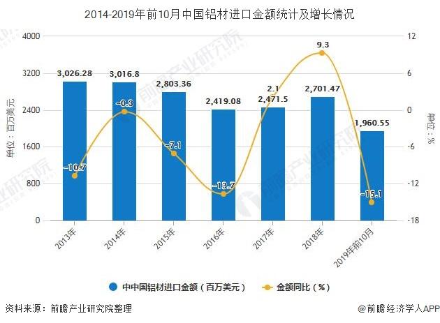 2014-2019年前10月中国铝材进口金额统计及增长情况