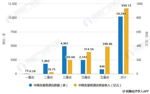 2019年H1中国各星级酒店数量、营业收入统计情况