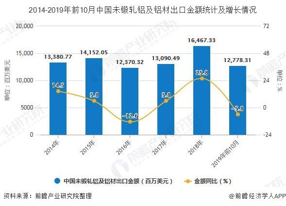 2014-2019年前10月中国未锻轧铝及铝材出口金额统计及增长情况