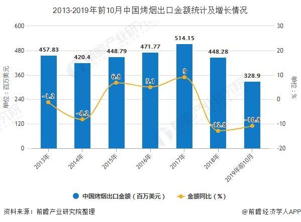 2013-2019年前10月中国烤烟出口金额统计及增长情况