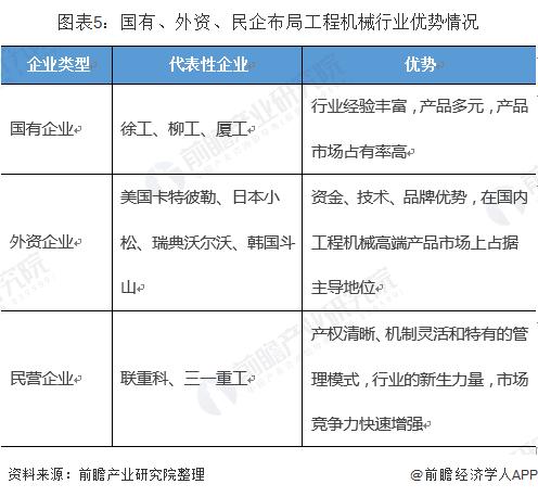 图表5:国有、外资、民企布局工程机械行业优势情况