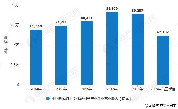 2014-2019年前三季度中国规模以上文化及相关产业企业营业收入统计情况