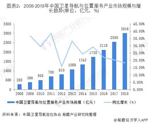图表2:2008-2018年中国卫星导航与位置服务产业市场规模与增长趋势(单位:亿元,%)