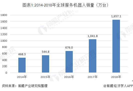 图表1:2014-2018年全球服务机器人销量(万台)