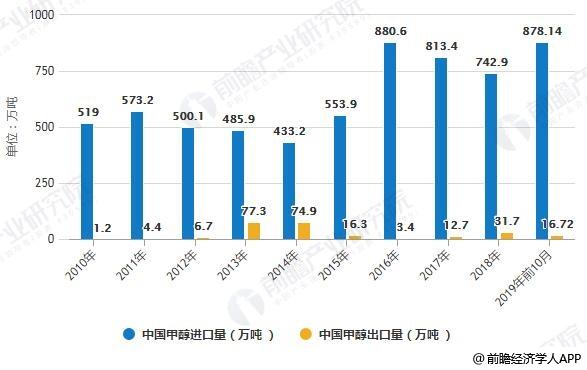2010-2018中国甲醇进出口量统计情况