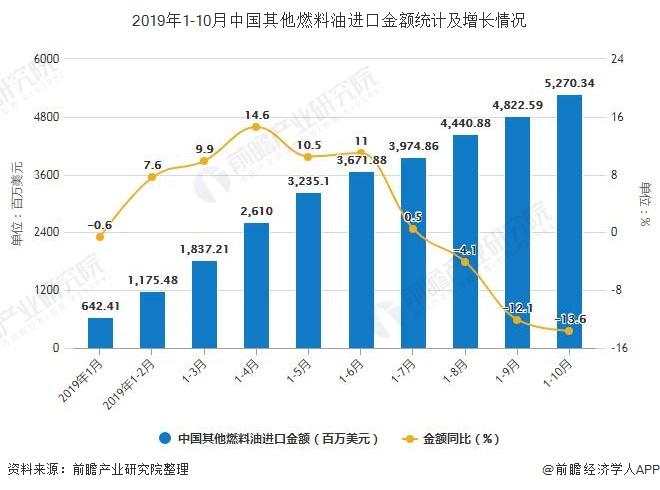 2019年1-10月中国其他燃料油进口金额统计及增长情况