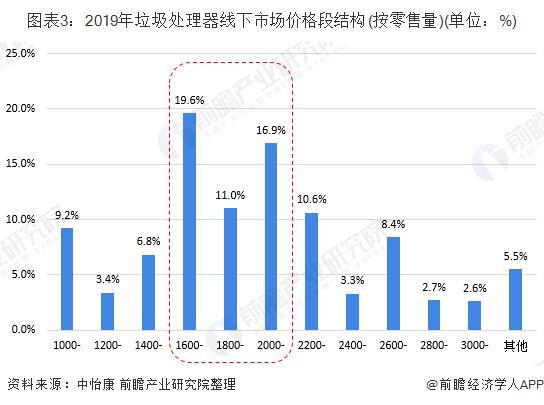 图表3:2019年垃圾处理器线下市场价格段结构(按零售量)(单位:%)