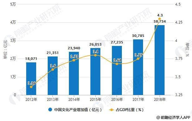 2012-2018年中国文化产业增加值及占GDP比重统计情况