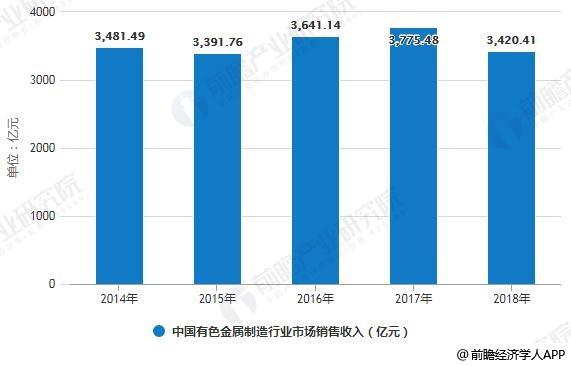 2014-2018年中国有色金属制造行业市场销售收入统计情况