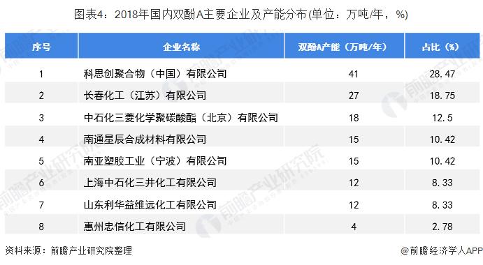 图表4:2018年国内双酚A主要企业及产能分布(单位:万吨/年,%)