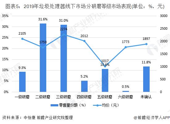 图表5:2019年垃圾处理器线下市场分研磨等级市场表现(单位:%,元)