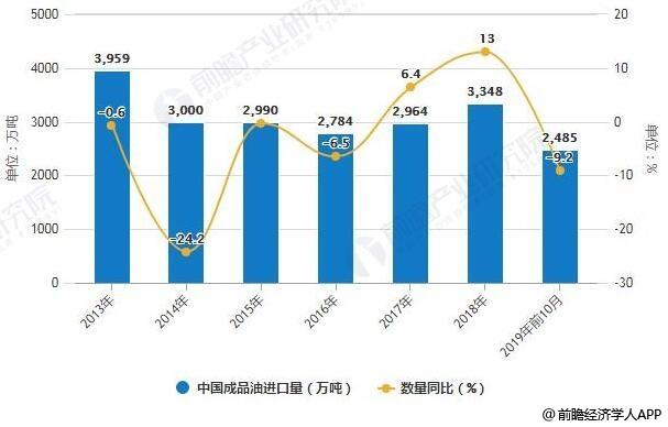 2013-2019年前10月中国成品油进口量统计及增长情况