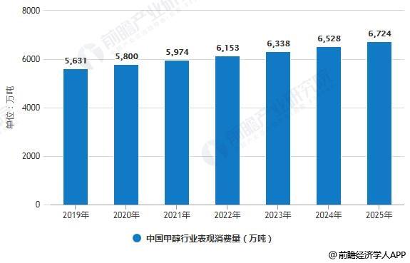 2019-2025年中国甲醇行业表观消费量预测情况