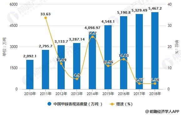 2010-2018中国甲醇表观消费量统计及增长情况