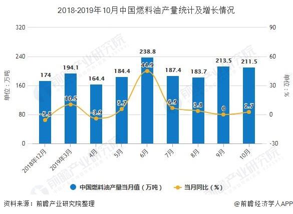 2018-2019年10月中国燃料油产量统计及增长情况