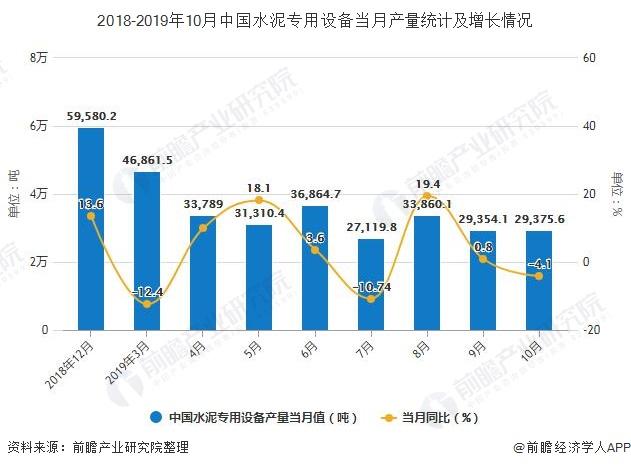 2018-2019年10月中国水泥专用设备当月产量统计及增长情况
