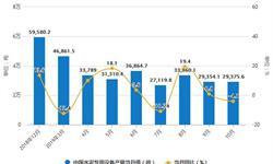2019年前10月中国<em>水泥</em>行业市场分析:产量超19亿吨 出口量超470万吨