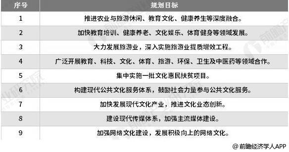 """""""十三五""""期间中国文化产业发展内容分析情况"""