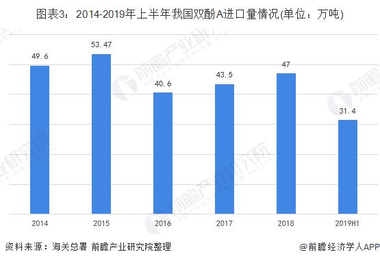 图表3:2014-2019年上半年我国双酚A进口量情况(单位:万吨)