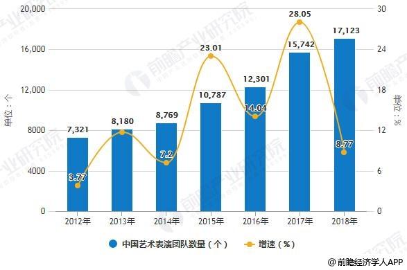 2012-2018年中国艺术表演团队数量统计及增长情况