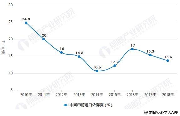 2010-2018年中国甲醇进口依存度变化情况