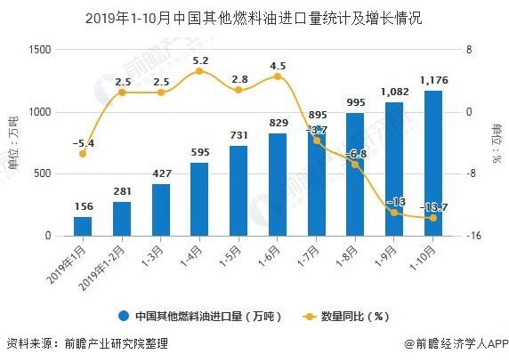 2019年1-10月中国其他燃料油进口量统计及增长情况