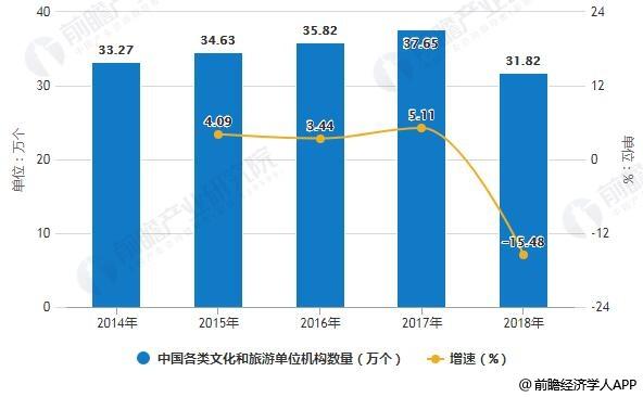 2014-2018年中国各类文化和旅游单位机构数量统计及增长情况