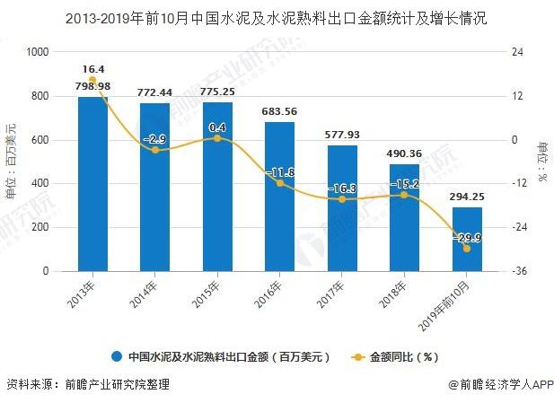 2013-2019年前10月中国水泥及水泥熟料出口金额统计及增长情况