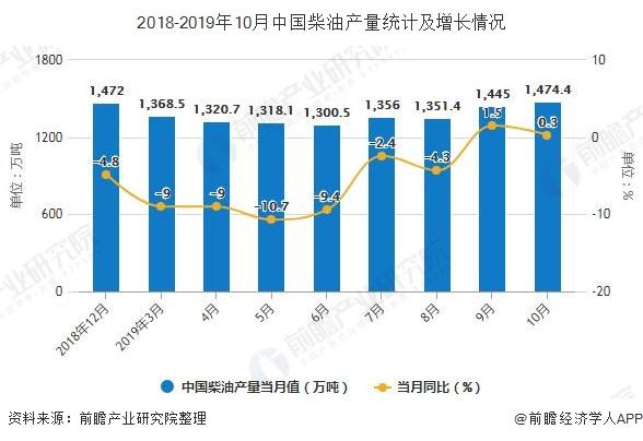 2018-2019年10月中国柴油产量统计及增长情况
