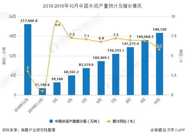 2018-2019年10月中国水泥产量统计及增长情况
