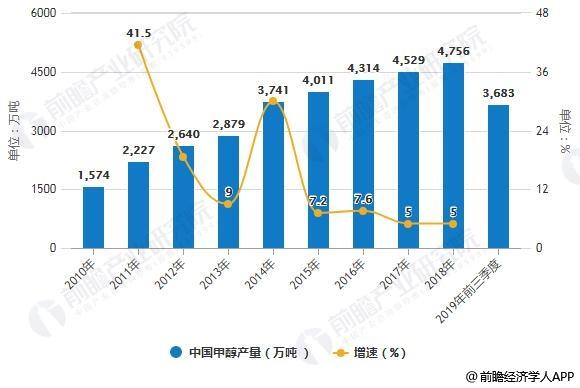 2010-2019年前三季度中国甲醇产量统计及增长情况