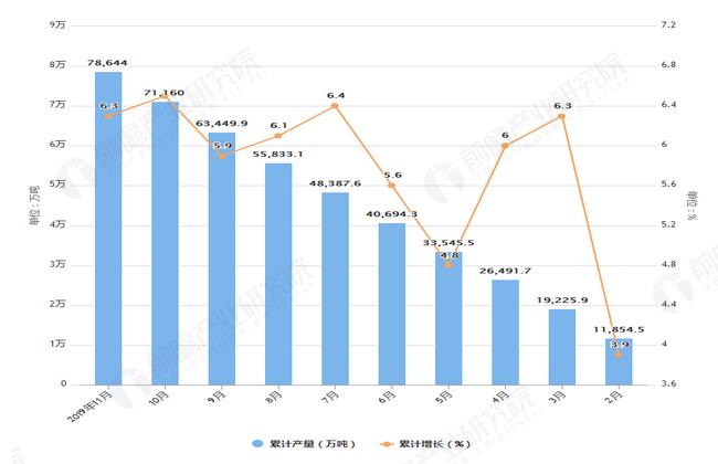 2019年1-11月全国铁矿石产量及增长情况表