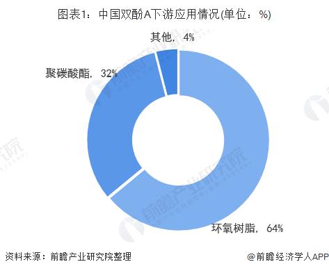 图表1:中国双酚A下游应用情况(单位:%)
