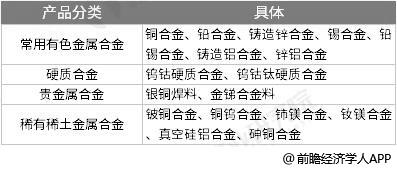 中国有色金属合金产品分类情况