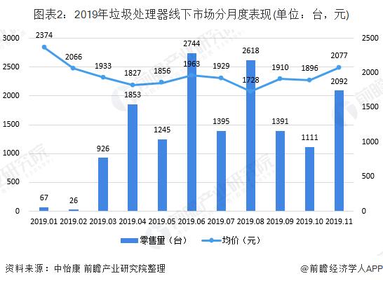 图表2:2019年垃圾处理器线下市场分月度表现(单位:台,元)