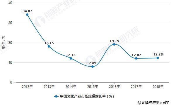 2012-2018年中国文化产业市场规模增长率统计情况