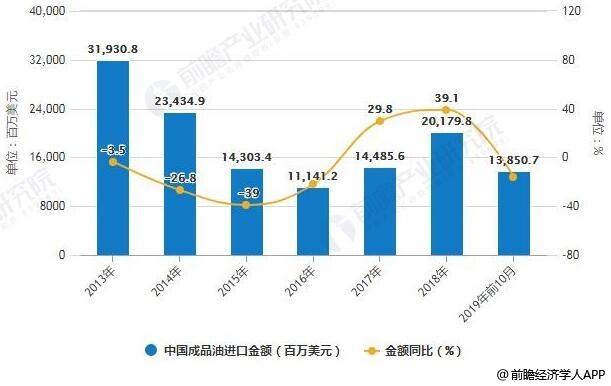 2013-2019年前10月中国成品油进口金额统计及增长情况