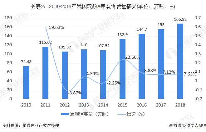 图表2:2010-2018年我国双酚A表观消费量情况(单位:万吨,%)