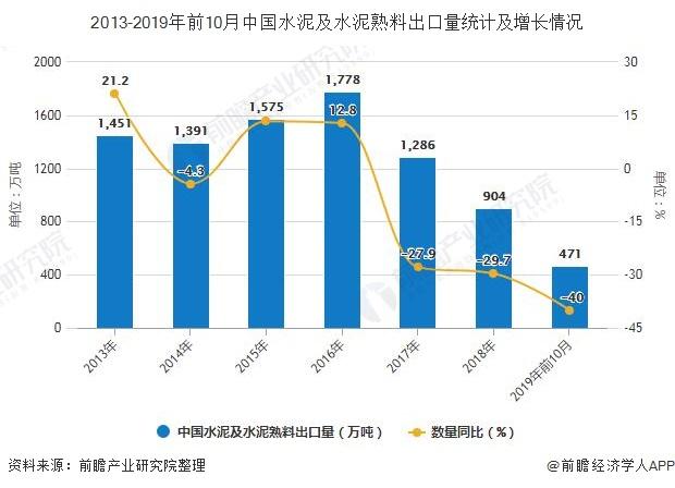 2013-2019年前10月中国水泥及水泥熟料出口量统计及增长情况
