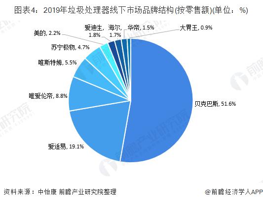 图表4:2019年垃圾处理器线下市场品牌结构(按零售额)(单位:%)