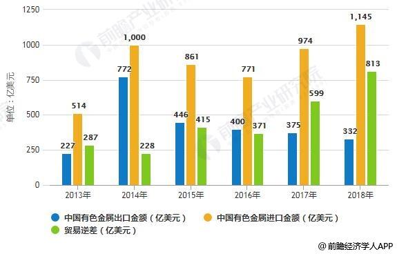 2013-2018年中国有色金属进出口金额及贸易逆差统计情况