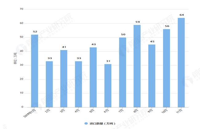 2019年1-11月我国棕榈油进口数量及金额均价情况表